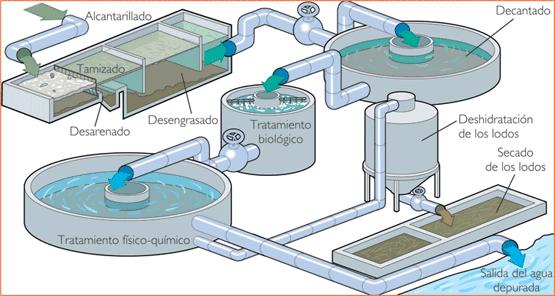 Mapa de funcionamiento de planta aguas residuales