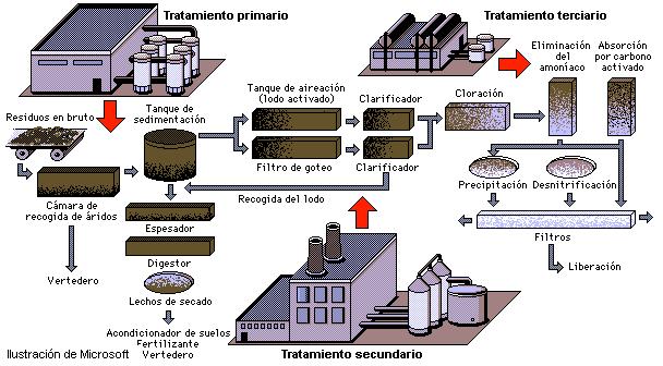 metodos del tratamiento de aguas residuales