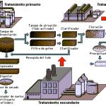 Métodos o tipos de tratamiento de aguas residuales