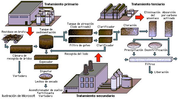Métodos O Tipos De Tratamiento De Aguas Residuales Tratamiento De Aguas Residuales